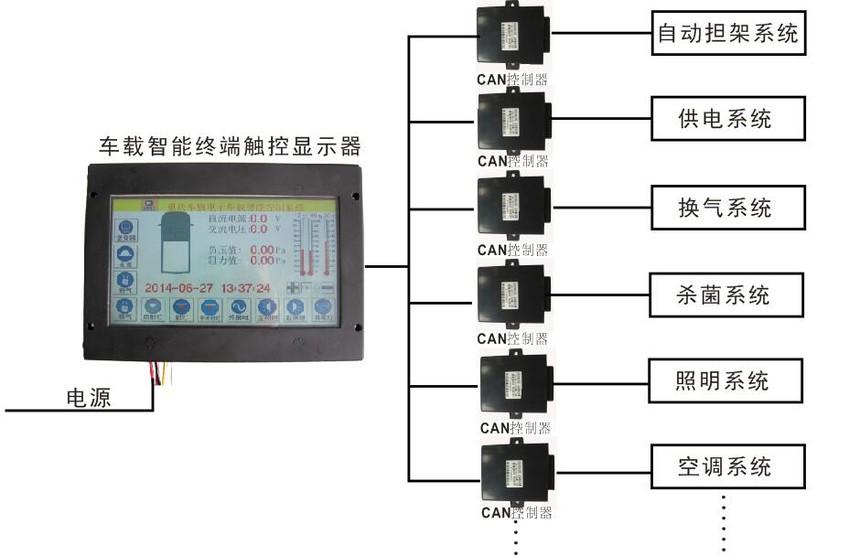 房车中央控制系统.jpg