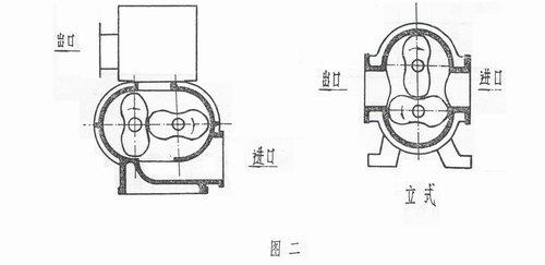 ZBK型罗茨真空泵的基本型式有卧室、立式
