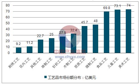工艺品市场分析.png