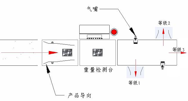 重量检测机应用2.png