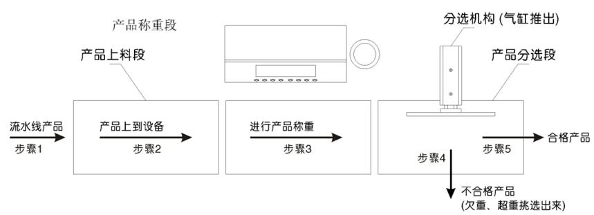 成年色黄app都有哪些機械自動稱重機組成02.png