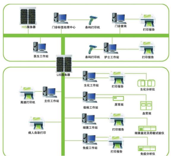 lis系统.jpg