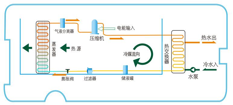 常温型热水机工作原理.jpg