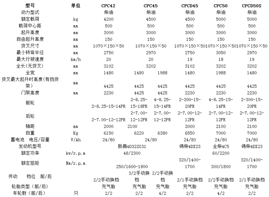 H系列4.2-5吨内燃平衡重叉车参数.png