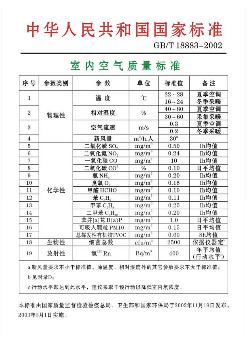 室内空气质量标准.jpg