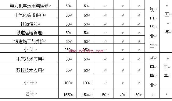 内江铁路机械学校专业