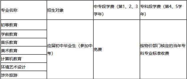 川北幼儿师范高等专科学校五年制大专招生专业