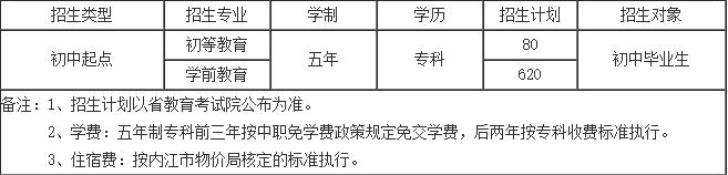 川南幼儿师范高等专科学校2018年招生专业