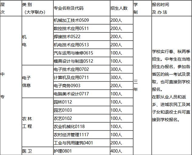 四川省广元市利州中等专业学校招生计划