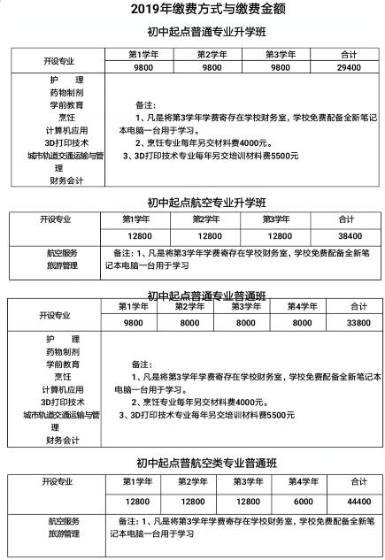 成都郫县希望职业学校2019年招生简章