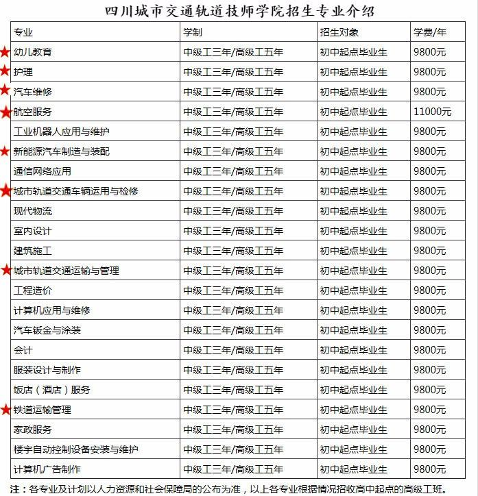 建筑工程类(工程造价、建筑施工)
