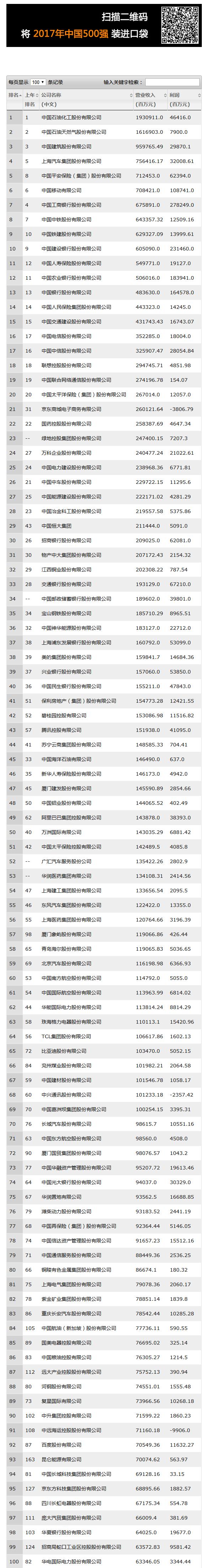 2017年中国500强排行榜---财富中文网.png