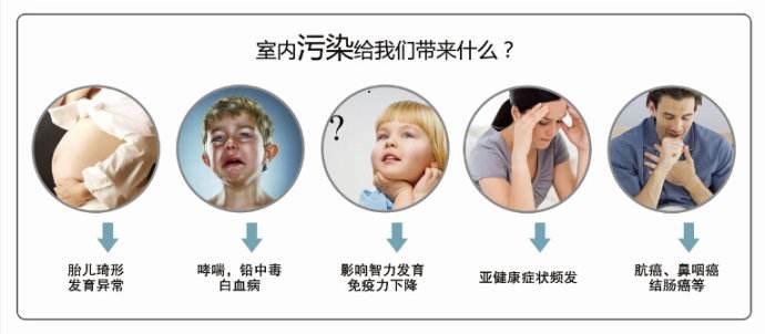 室内空气污染危害