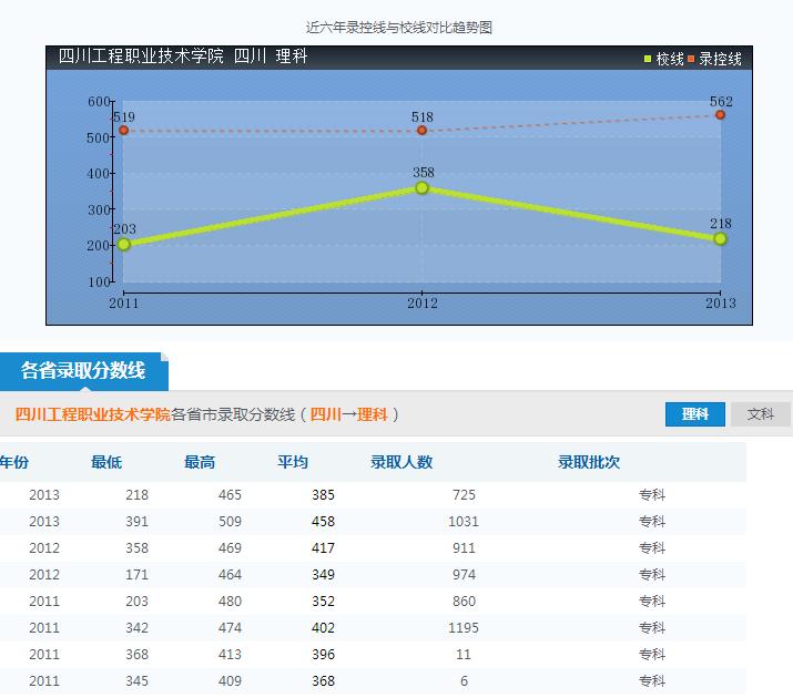 四川工程职业技术学院录取分数线参照图