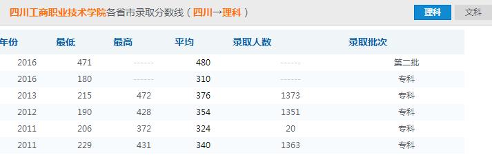 四川工商职业技术学院录取分数线参照图