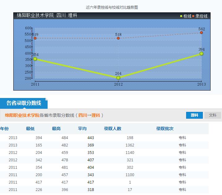 绵阳职业技术学院录取分数线参照图