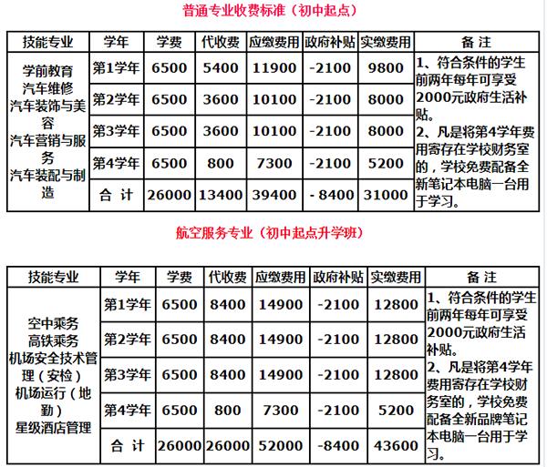 四川天一学院2018年招生专业
