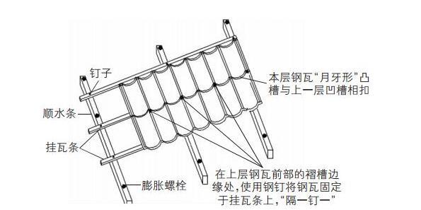 金属瓦安装钢钉布置示意图.jpg