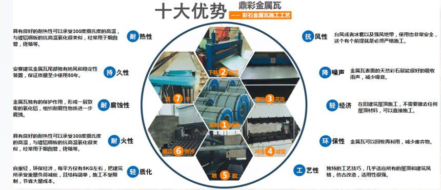 彩石金属瓦生产工序.png