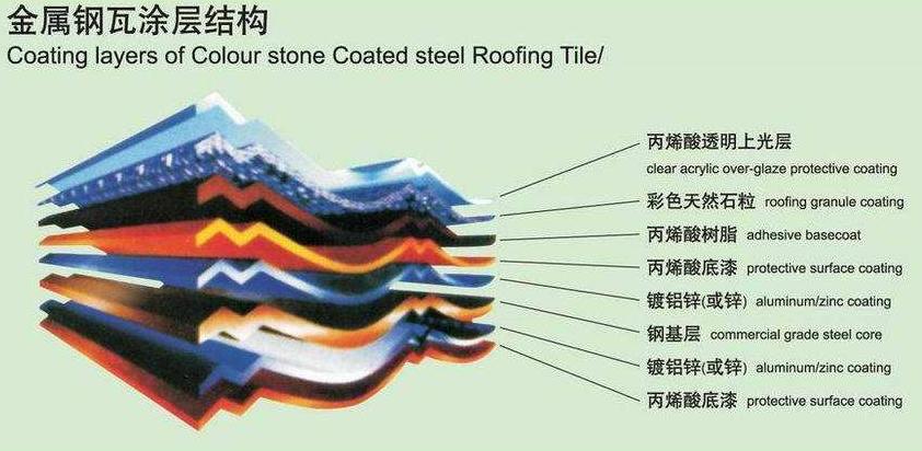 彩石金属瓦使用寿命