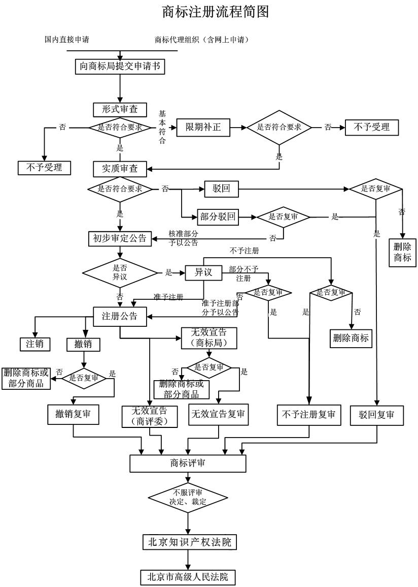 商标注册流程图.png
