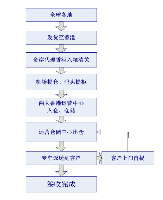 香港仓储配送流程