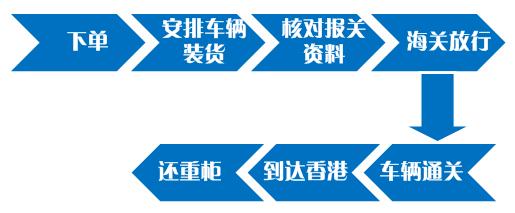 中港拖车出口流程