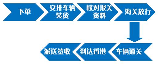 中港吨车流程