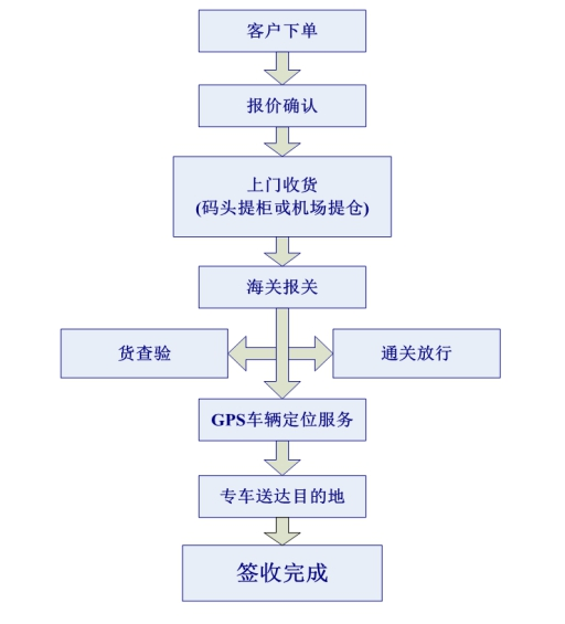 中港包车出口流程