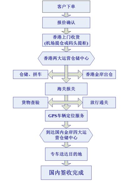 中港散货进口流程