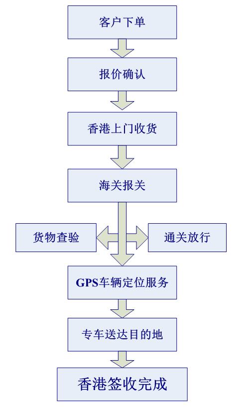 中港包车进口流程