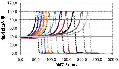 质子放射治疗1.png
