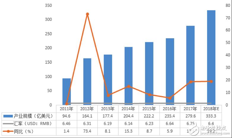 2018年中国IC封测和制造业成长的主要动能是什么?