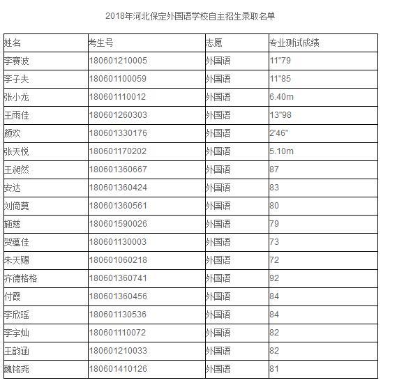2018年新万博体育平台自主招生录取名单.jpg