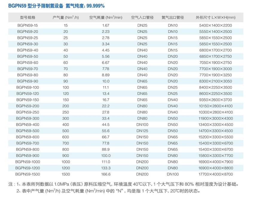BGPN59型分子筛manbetx万博全站app下载万博体彩网页.jpg