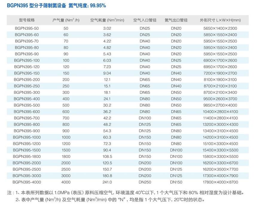 BGPN395型分子筛manbetx万博全站app下载万博体彩网页.jpg