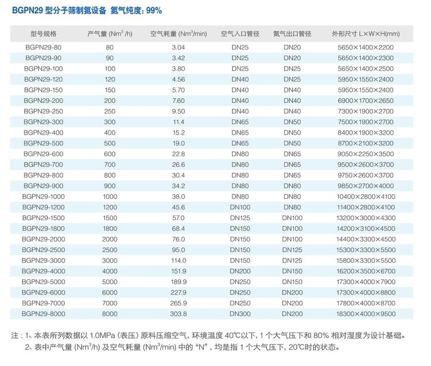 BGPN29型分子筛manbetx万博全站app下载万博体彩网页.jpg