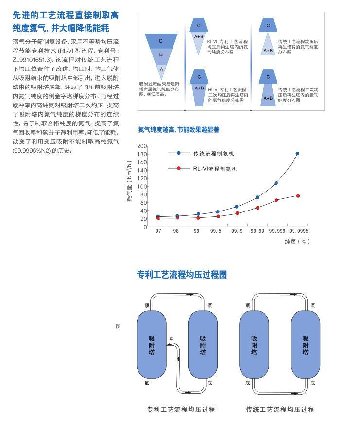 世界领先的不等势均压流程节能专利技术.jpg
