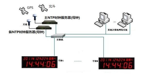網絡RS485 RS422 IRIG B子母鐘系統 NTP網絡授時標準時鐘系統.jpg