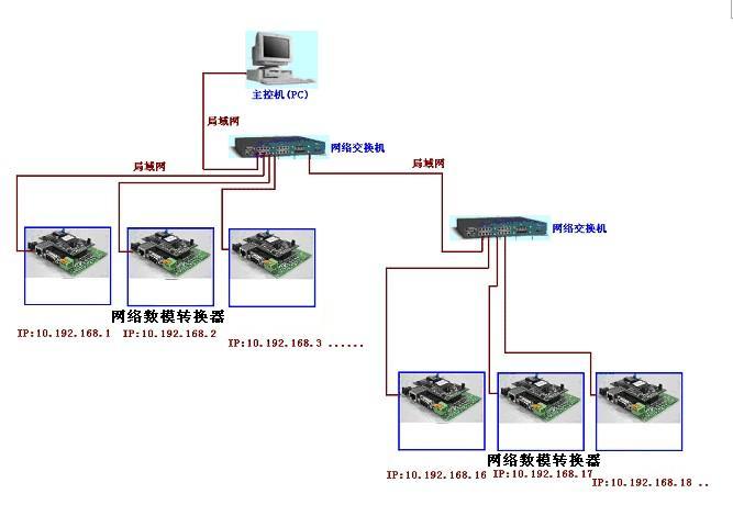 網絡數模轉換器原理圖.jpg