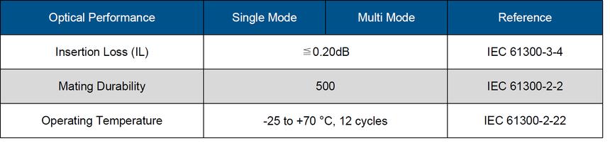 MTP MPO适配器数据.png