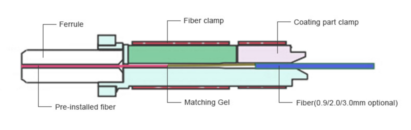 SC Series Field Installable Connector Structure Example.png
