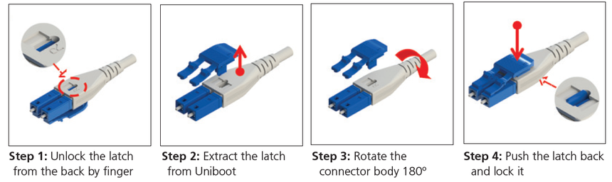 Ruggedized Assemblies  Polarity Reversible Steps.png