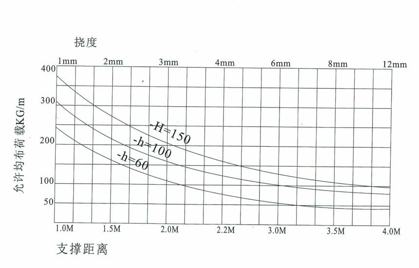 槽式电缆桥架允许均布载荷及变量 .jpg