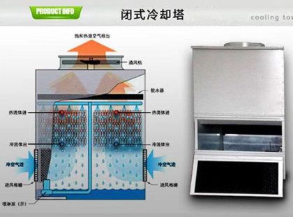 绍兴闭式冷却塔