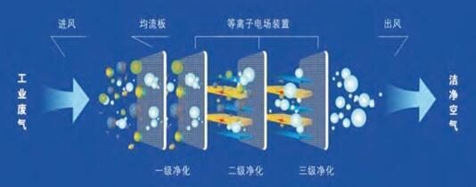 等离子有机废气净化器的工艺流程示意图.jpg