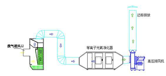 等离子光解废气净化器图解:.jpg