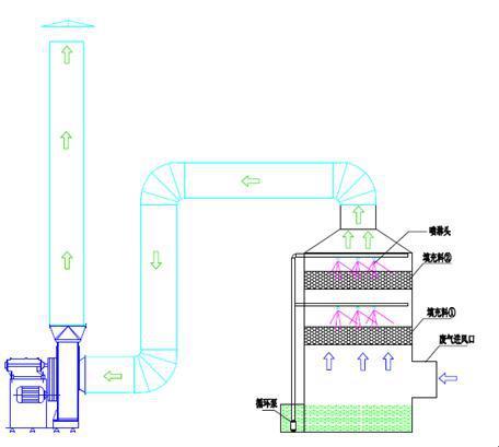 喷淋塔工艺流程示意图.jpg