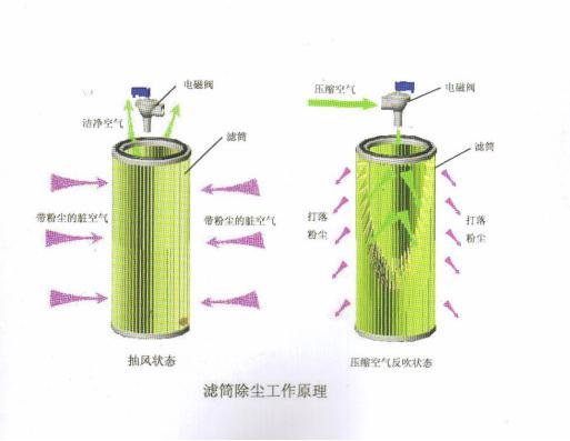 脉冲滤芯式粉尘净化器工作原理2.jpg