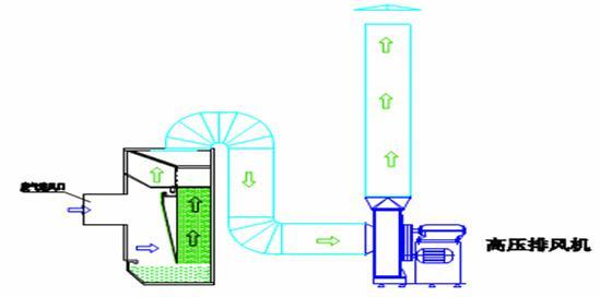 风动力无泵水漩废气净化柜技术原理.jpg